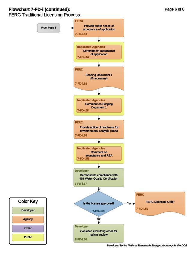 7-FD-i - FERC Traditional Licensing Process.pdf