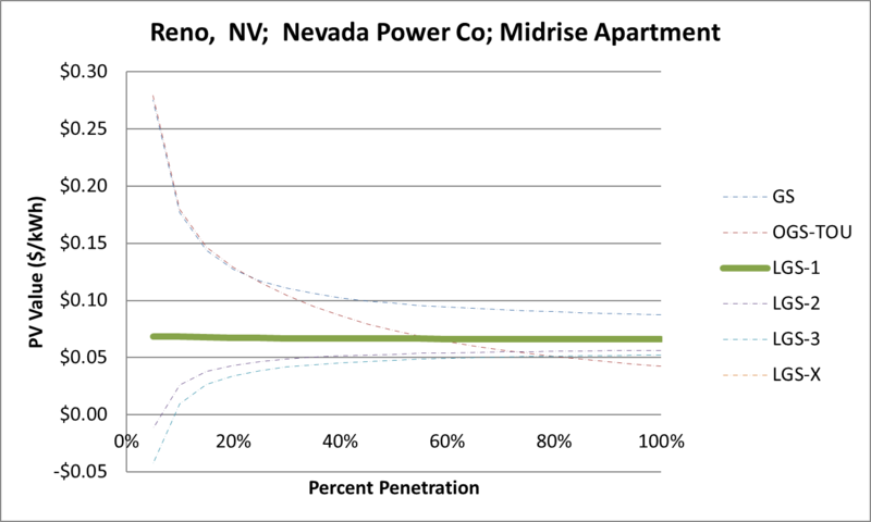 File:SVMidriseApartment Reno NV Nevada Power Co.png