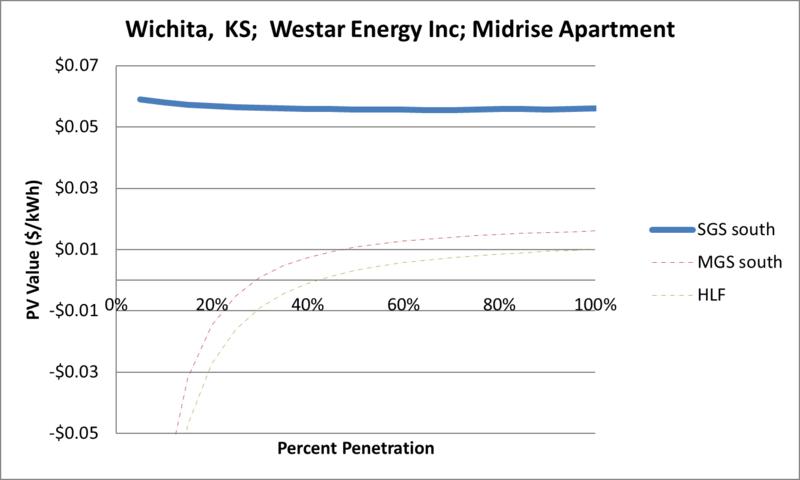 File:SVMidriseApartment Wichita KS Westar Energy Inc.png