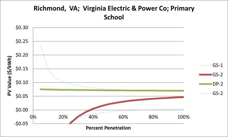 File:SVPrimarySchool Richmond VA Virginia Electric & Power Co.png