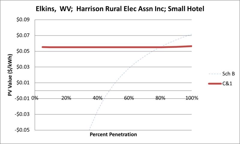 File:SVSmallHotel Elkins WV Harrison Rural Elec Assn Inc.png
