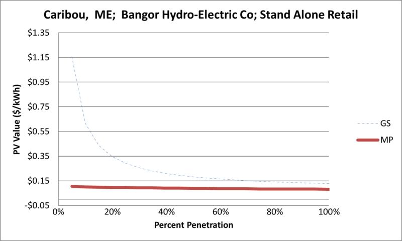 File:SVStandAloneRetail Caribou ME Bangor Hydro-Electric Co.png