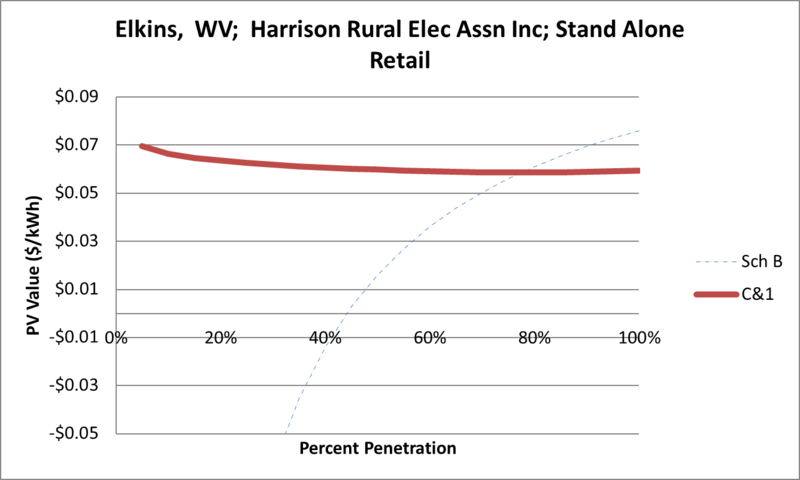 File:SVStandAloneRetail Elkins WV Harrison Rural Elec Assn Inc.png