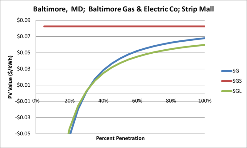 File:SVStripMall Baltimore MD Baltimore Gas & Electric Co.png