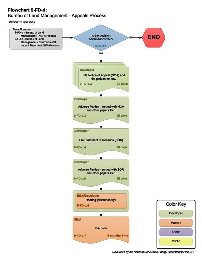 09FDDBLMAppealsProcess.pdf