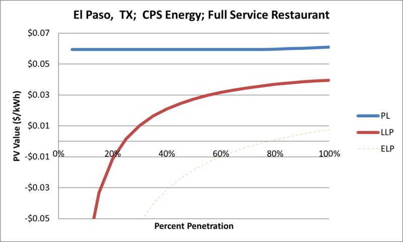 File:SVFullServiceRestaurant El Paso TX CPS Energy.png