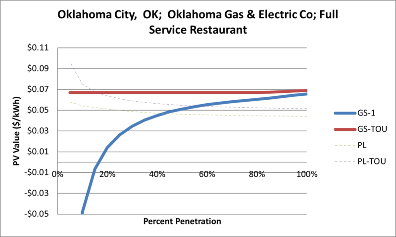 File:SVFullServiceRestaurant Oklahoma City OK Oklahoma Gas & Electric Co.png
