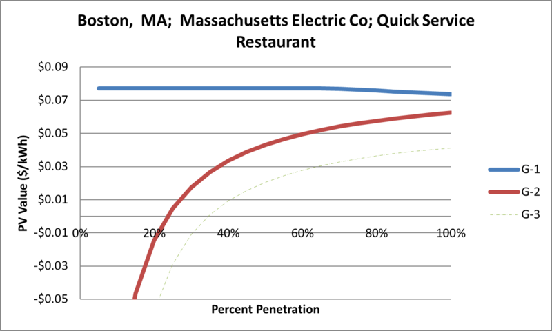 File:SVQuickServiceRestaurant Boston MA Massachusetts Electric Co.png