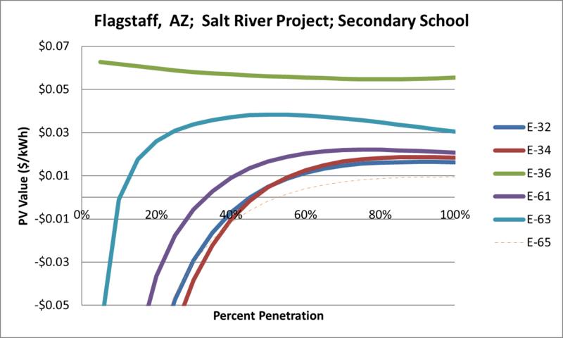 File:SVSecondarySchool Flagstaff AZ Salt River Project.png