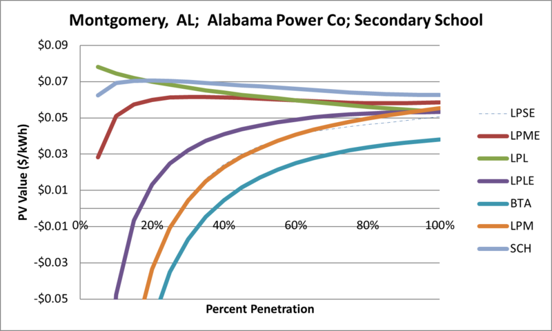 File:SVSecondarySchool Montgomery AL Alabama Power Co.png