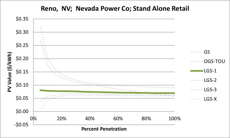 File:SVStandAloneRetail Reno NV Nevada Power Co.png