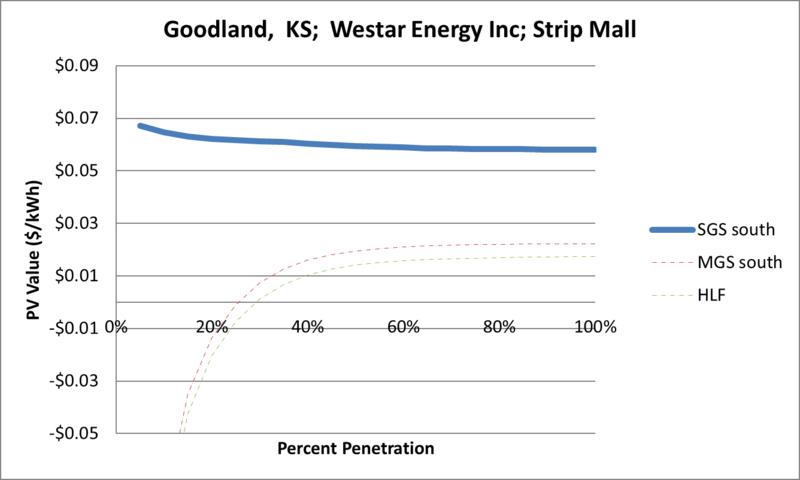 File:SVStripMall Goodland KS Westar Energy Inc.png