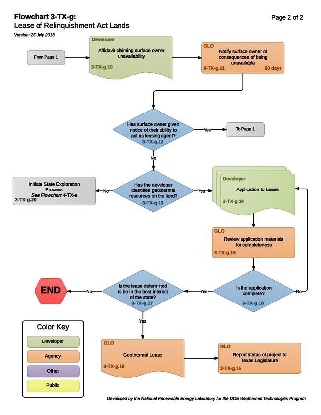 03-TX-g - Lease of Relinquishment Act Lands.pdf
