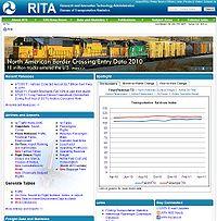 RITA-Bureau of Transportation Statistics Screenshot