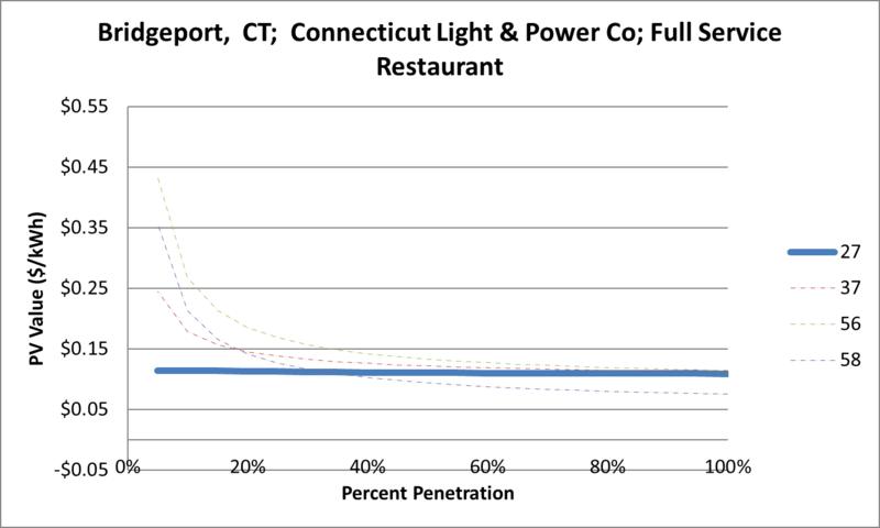 File:SVFullServiceRestaurant Bridgeport CT Connecticut Light & Power Co.png