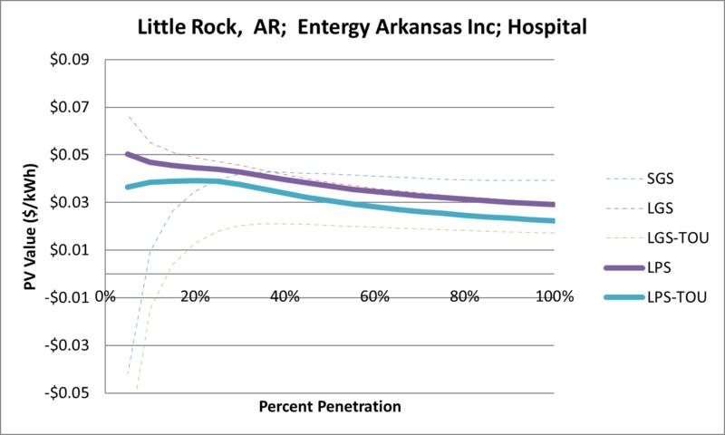 File:SVHospital Little Rock AR Entergy Arkansas Inc.png