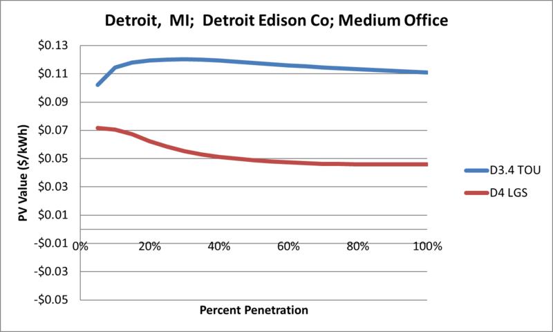 File:SVMediumOffice Detroit MI Detroit Edison Co.png