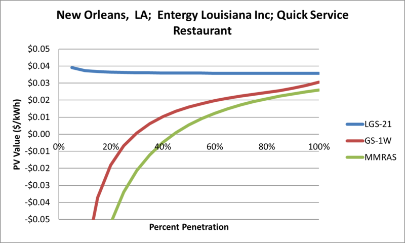 File:SVQuickServiceRestaurant New Orleans LA Entergy Louisiana Inc.png