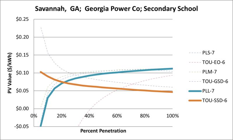 File:SVSecondarySchool Savannah GA Georgia Power Co.png