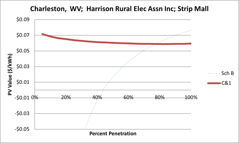 File:SVStripMall Charleston WV Harrison Rural Elec Assn Inc.png