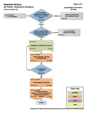 15CAACaliforniaCleanAirActProcess.pdf