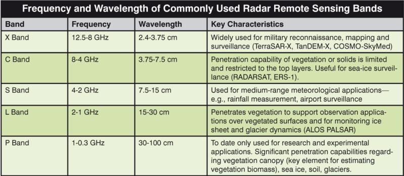 File:Radar remote sensing bands.PNG