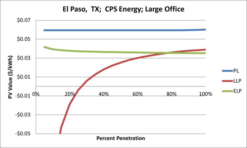 File:SVLargeOffice El Paso TX CPS Energy.png