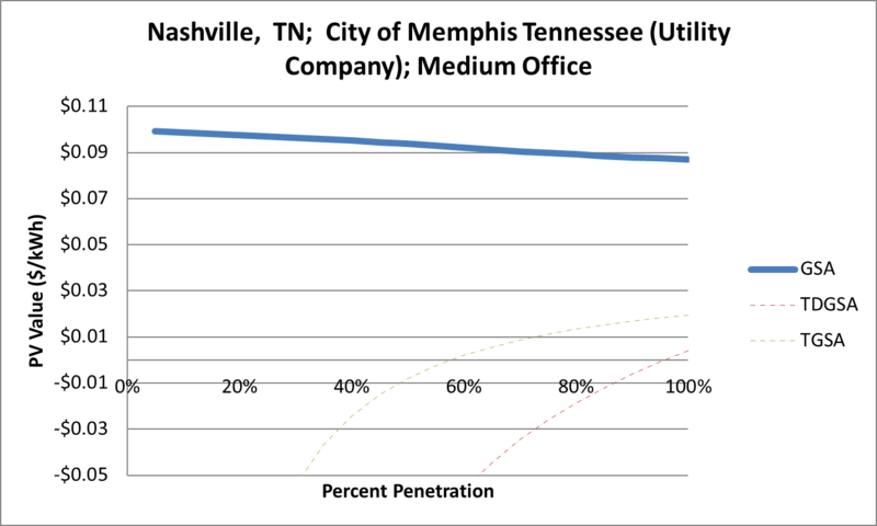 File:SVMediumOffice Nashville TN City of Memphis Tennessee (Utility Company).png