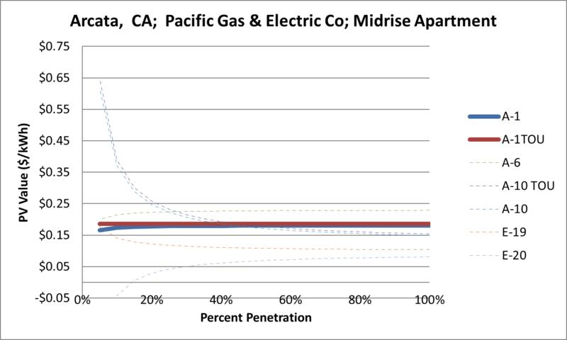 File:SVMidriseApartment Arcata CA Pacific Gas & Electric Co.png