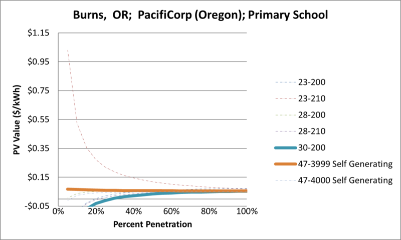 File:SVPrimarySchool Burns OR PacifiCorp (Oregon).png