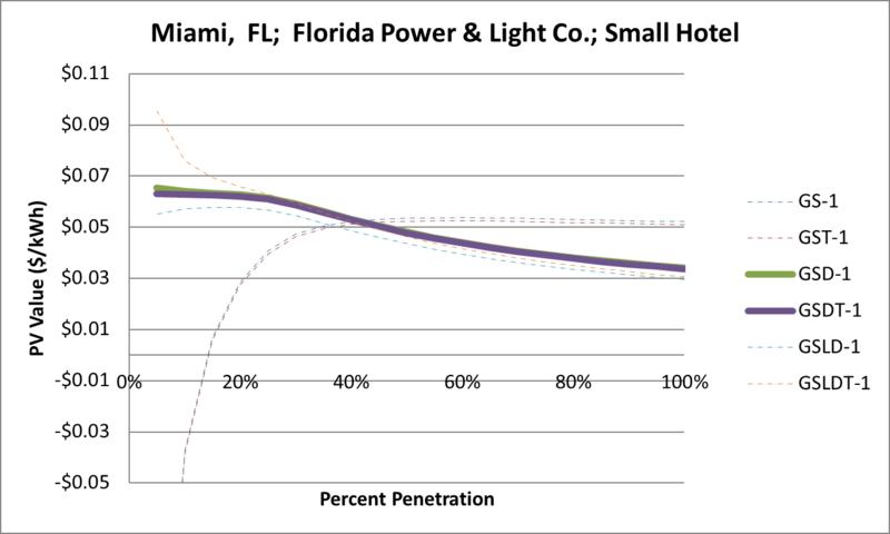 File:SVSmallHotel Miami FL Florida Power & Light Co..png