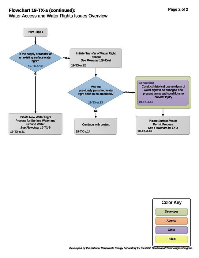19TXAWaterAccessAndWaterRightsIssuesOverview.pdf