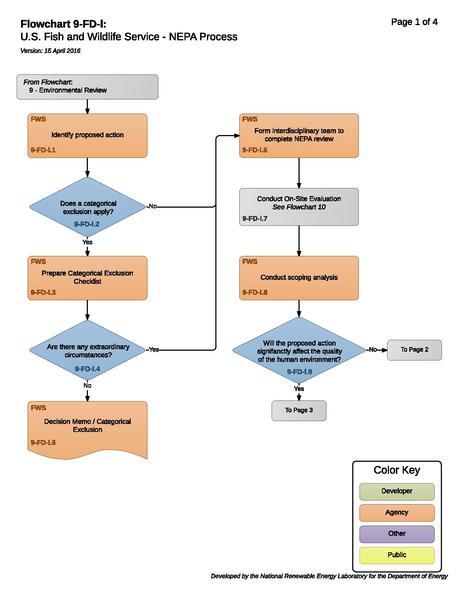 File:9-FD-l - FWS NEPA Process.pdf