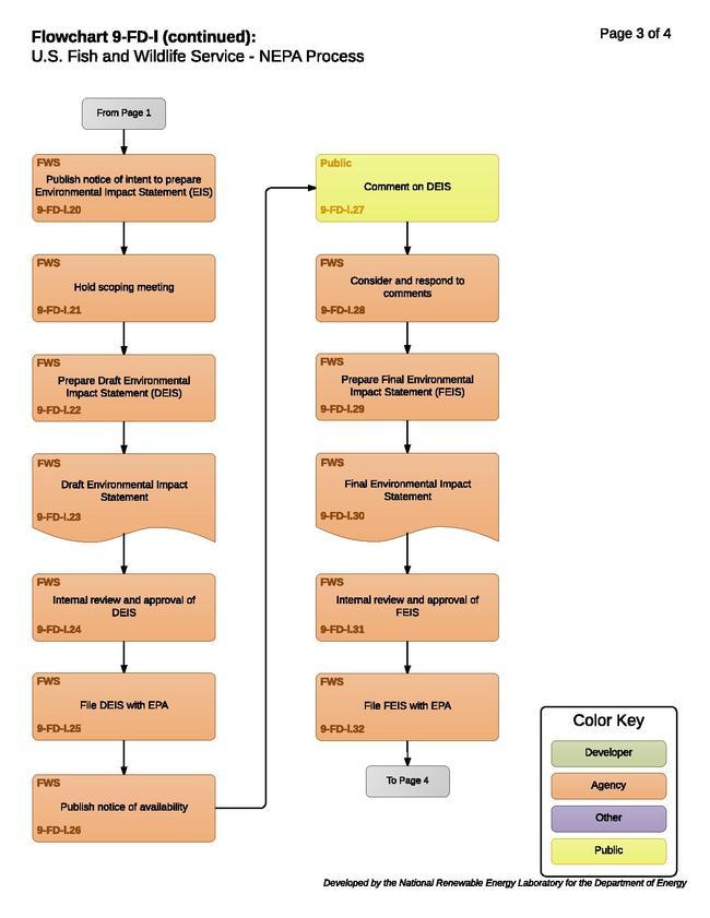 9-FD-l - FWS NEPA Process.pdf