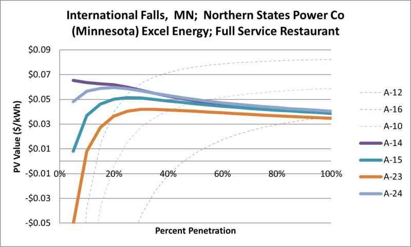 File:SVFullServiceRestaurant International Falls MN Northern States Power Co (Minnesota) Excel Energy.png