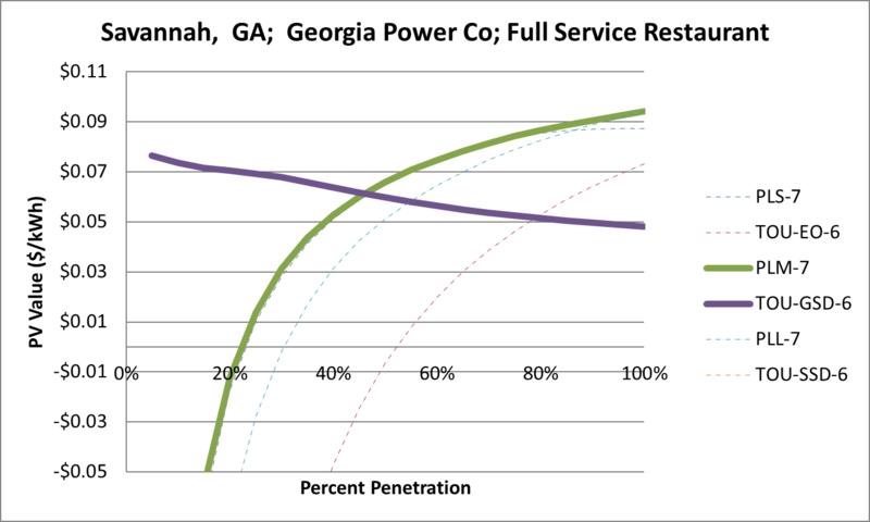 File:SVFullServiceRestaurant Savannah GA Georgia Power Co.png
