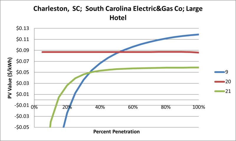 File:SVLargeHotel Charleston SC South Carolina Electric&Gas Co.png