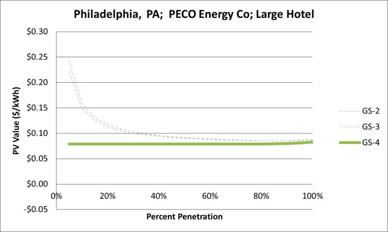 File:SVLargeHotel Philadelphia PA PECO Energy Co.png