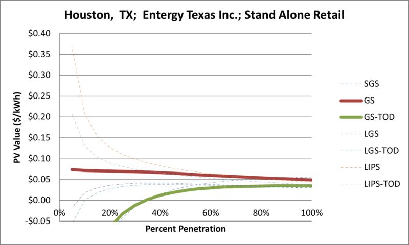 File:SVStandAloneRetail Houston TX Entergy Texas Inc..png