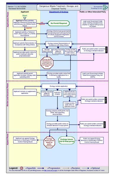 File:WSDE - dangerous waste flowchart.pdf
