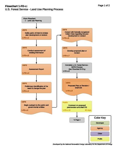 File:01-FD-c - USFS Land Use Planning Process (3).pdf