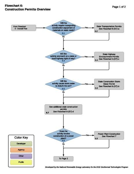 File:06 - ConstructionPermitsOverview.pdf