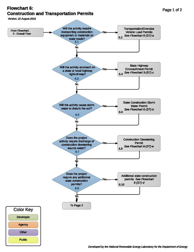 06 - ConstructionPermitsOverview.pdf