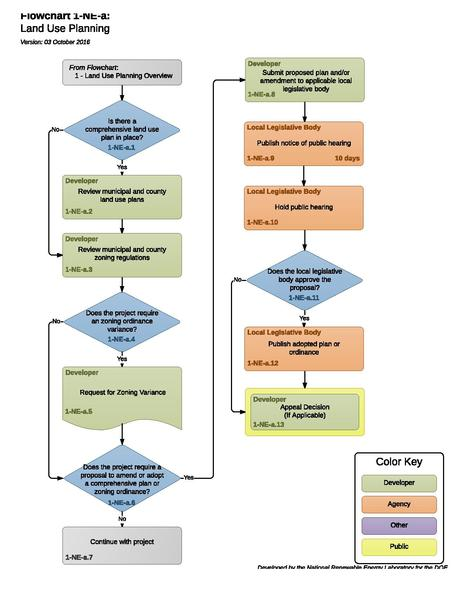 File:1-NE-a - Land Use Planning 2016-10-03.pdf