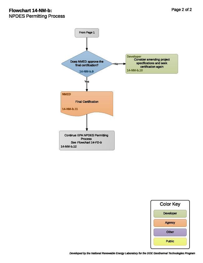 14-NM-b - NPDES Permit.pdf