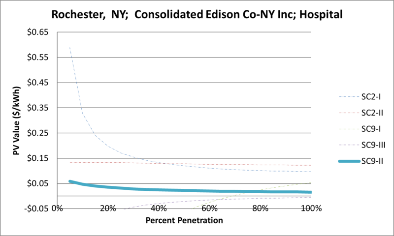 File:SVHospital Rochester NY Consolidated Edison Co-NY Inc.png