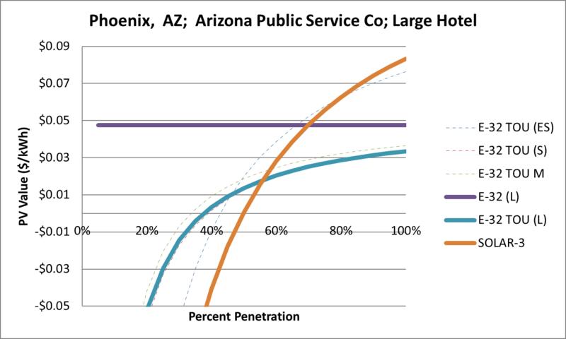 File:SVLargeHotel Phoenix AZ Arizona Public Service Co.png