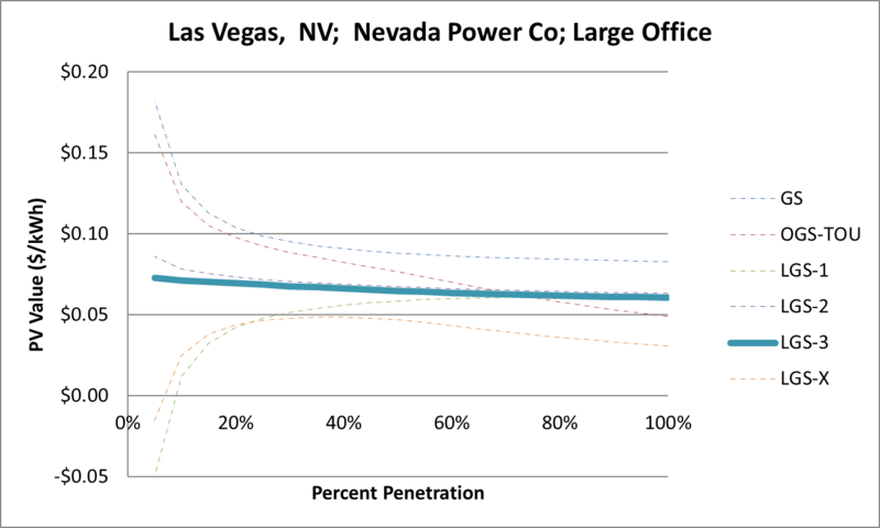 File:SVLargeOffice Las Vegas NV Nevada Power Co.png