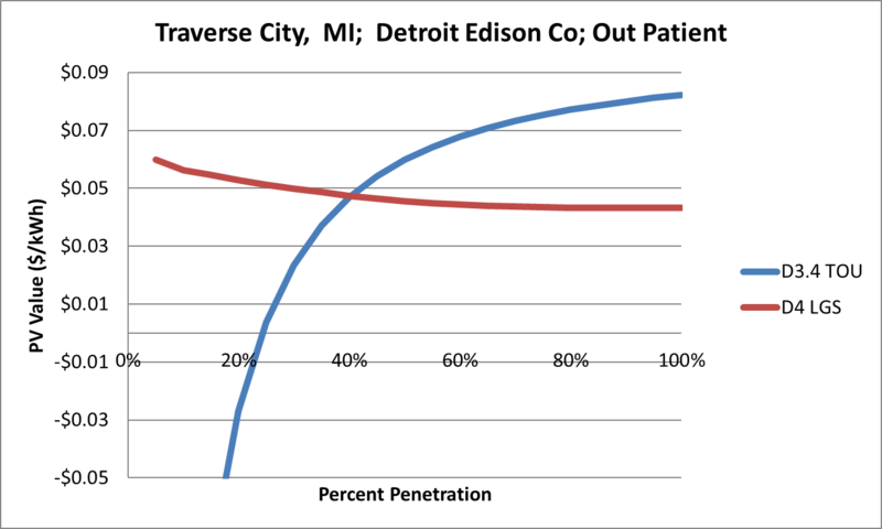File:SVOutPatient Traverse City MI Detroit Edison Co.png