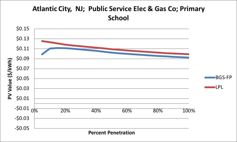 File:SVPrimarySchool Atlantic City NJ Public Service Elec & Gas Co.png